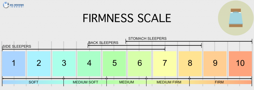 mattress Firmness Scale - Detailed